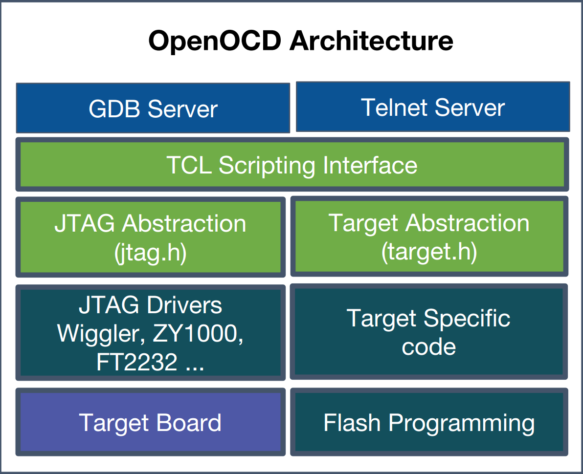 public/images/arm64_ecosystem/OpenOCD_Architecture.png