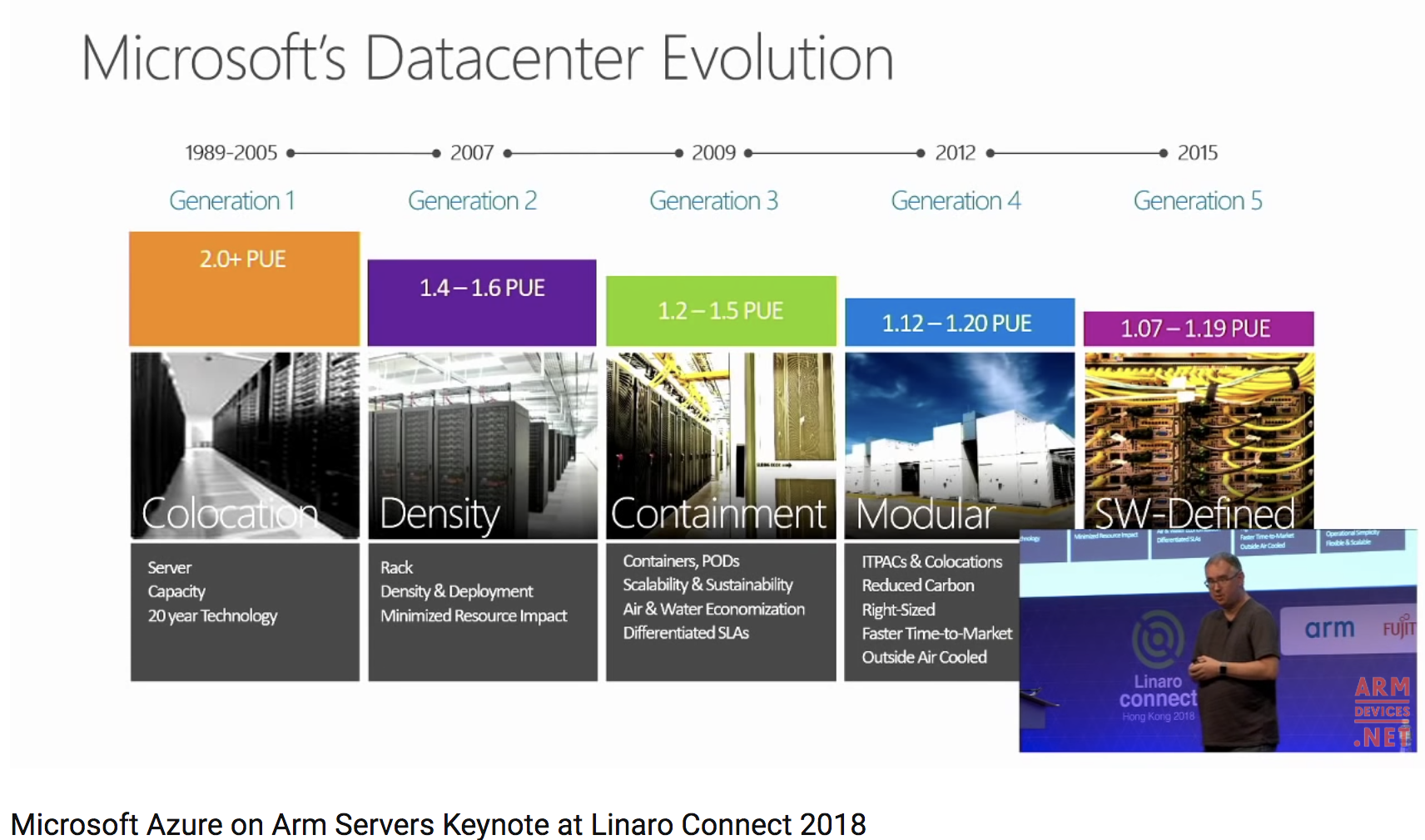 public/images/cloud/linaro_hkg18__microsoft__datacenter_evolution.png