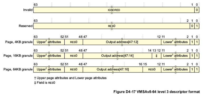 arm64 level3 page table
